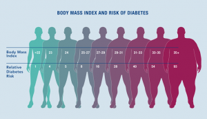 Are You A Skinny Diabetic 1 Of 10 Diabetics Is Not Obese They
