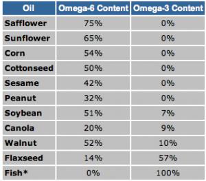 omega-6-ratio