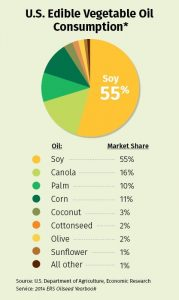 us-editable-vegetable-oil-consumption_orig